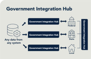 Software AG Government Solutions – Government Integration Hub